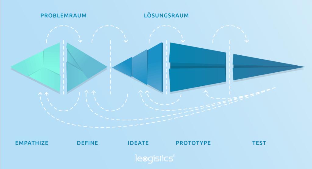 Grafische Darstellung Design Thinking Modell