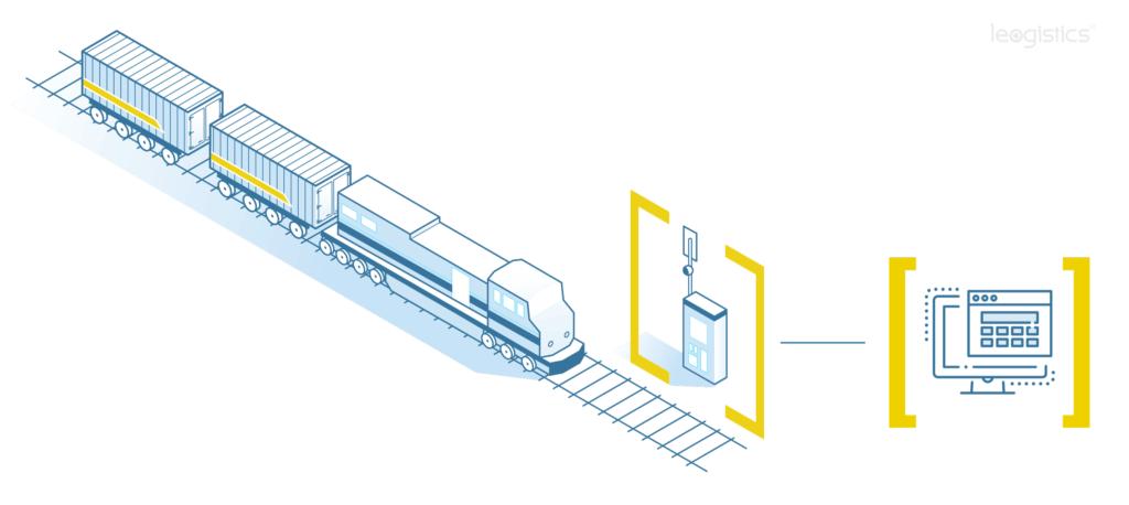 RailWatch übermittelt bei Zugeinfahrt Daten an leogistics Rail