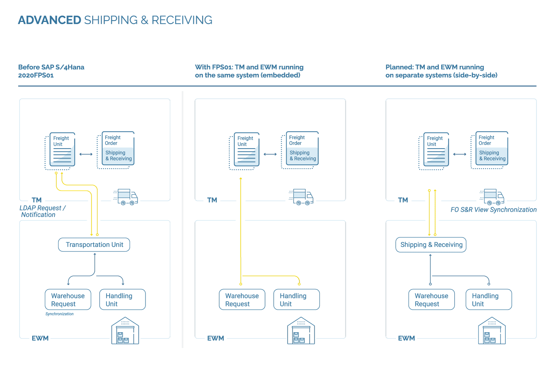 Grafische Darstellung Advanced Shipping & Receiving