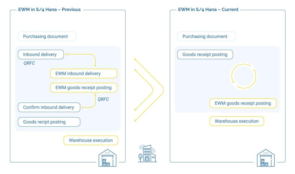 EWM zeigt nun regelmäßig die genauen Liefermengen an.