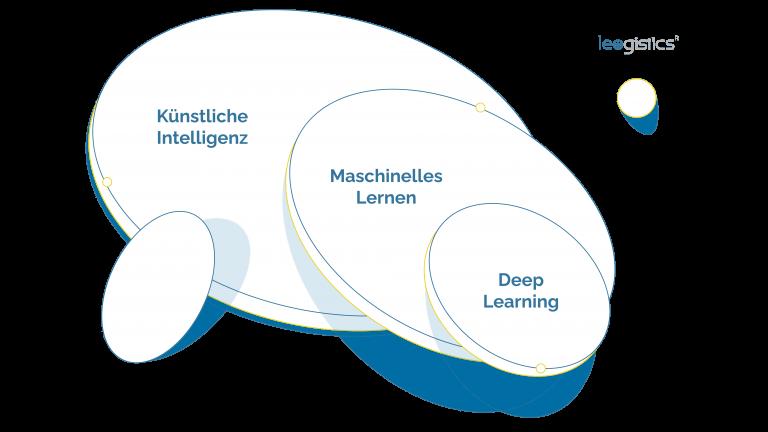 grafische Darstellung der Bereiche der Künstlichen Intelligenz