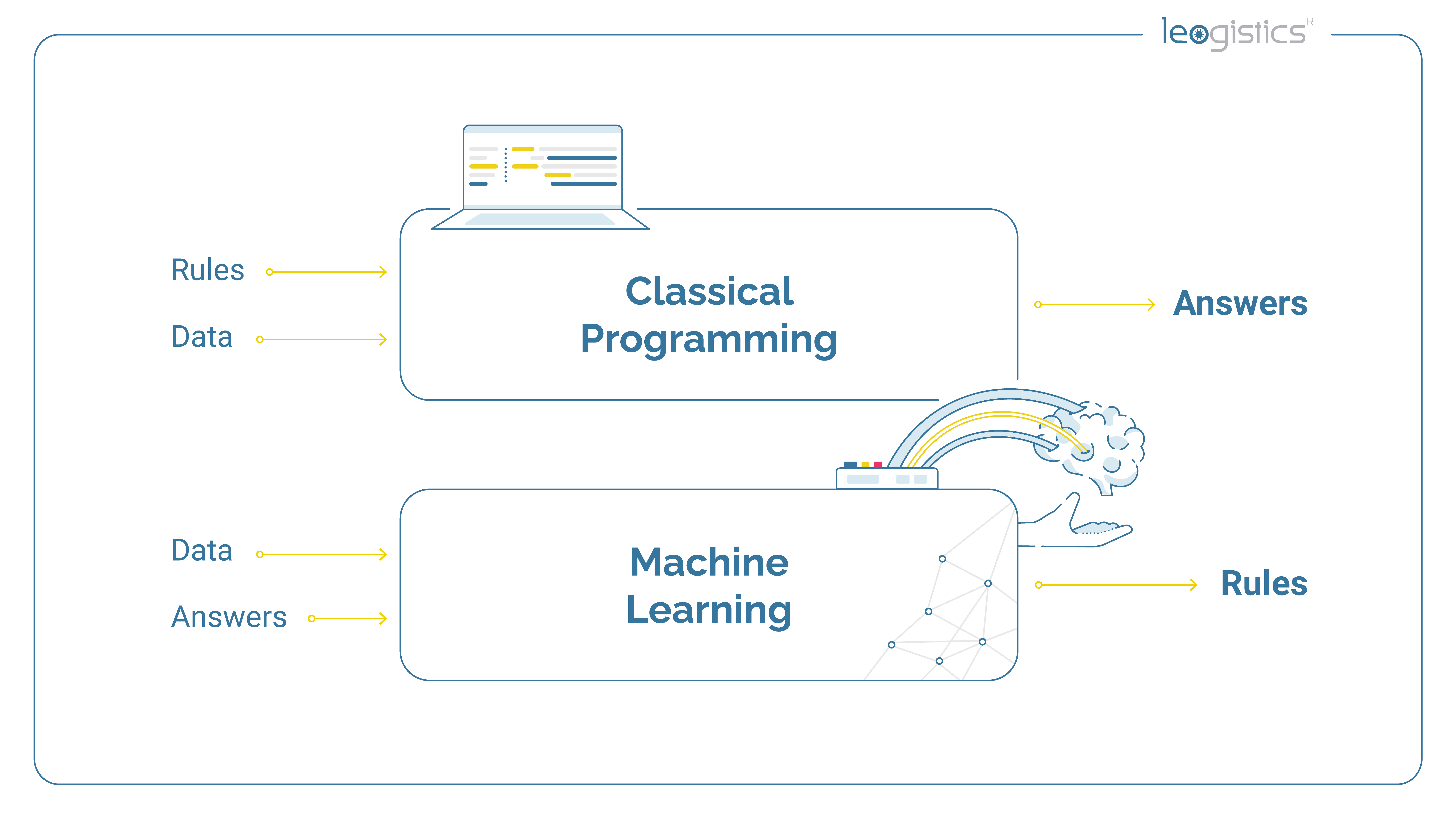 Difference between machine learning and classical programming